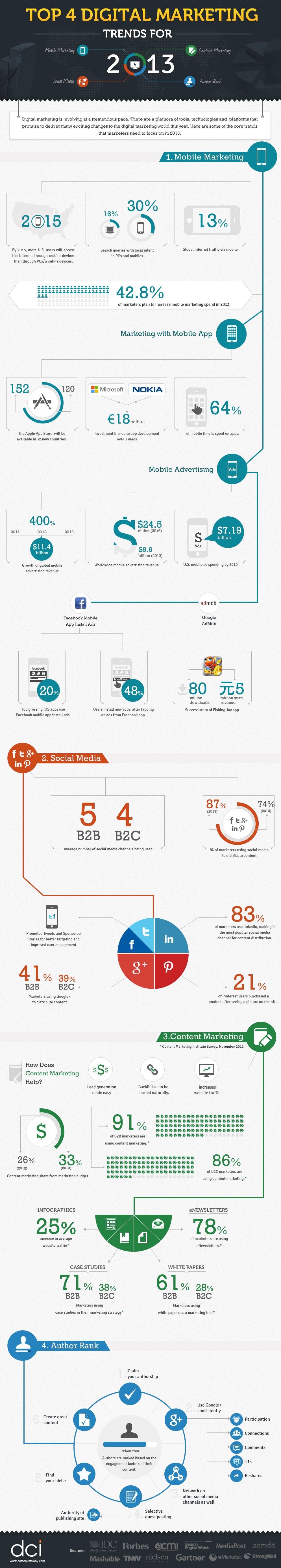 Il 2013 del digital marketing (infografica)