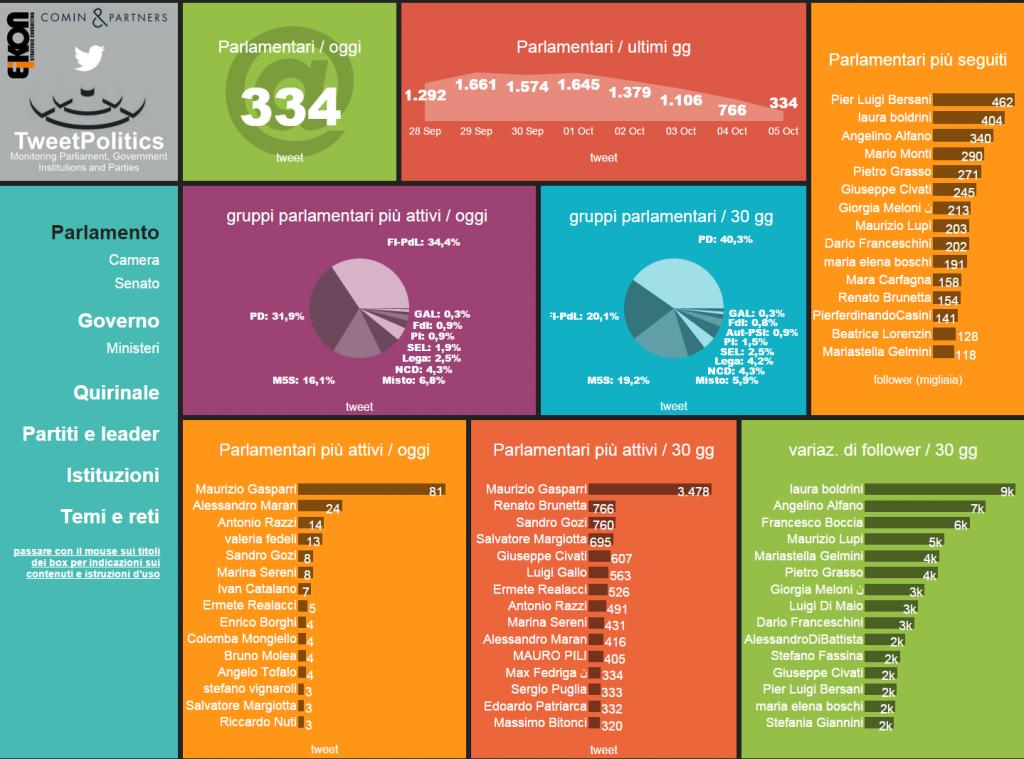FireShot-Capture---Parlamento---http___web.eikon-spider.net_projects_311_dashboard_875