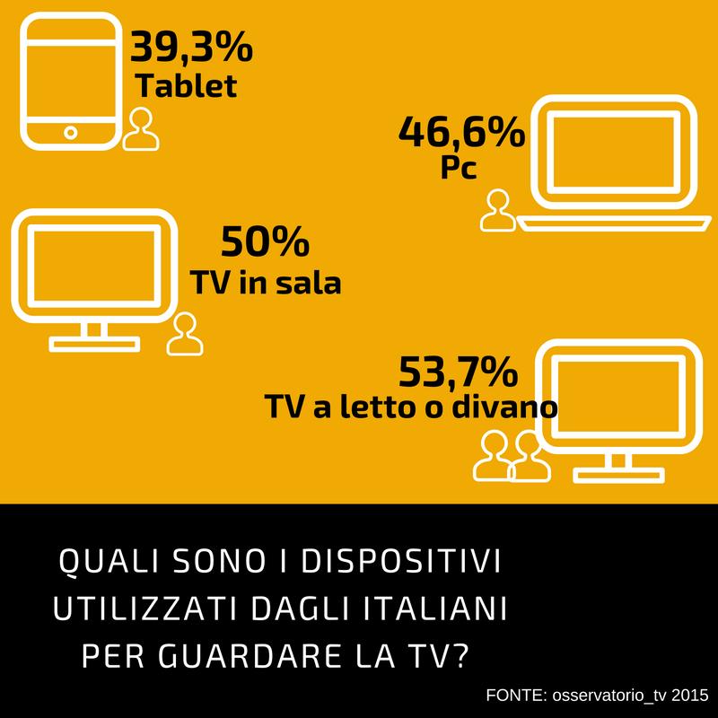 Social tv in Italia: nuovi device e pratiche di fruizione