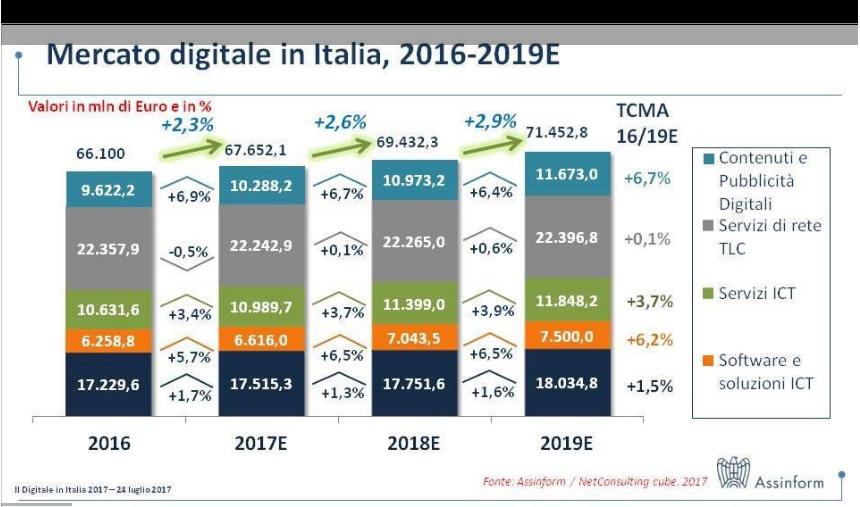 639368e9c5 Era infatti dal 2013 che non si registravano progressi significativi  il mercato  digitale ha subito un accelerazione dell 1