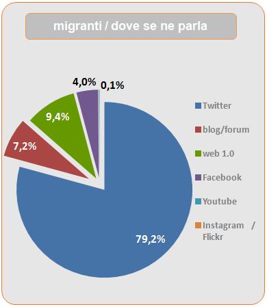 migranti p2aa