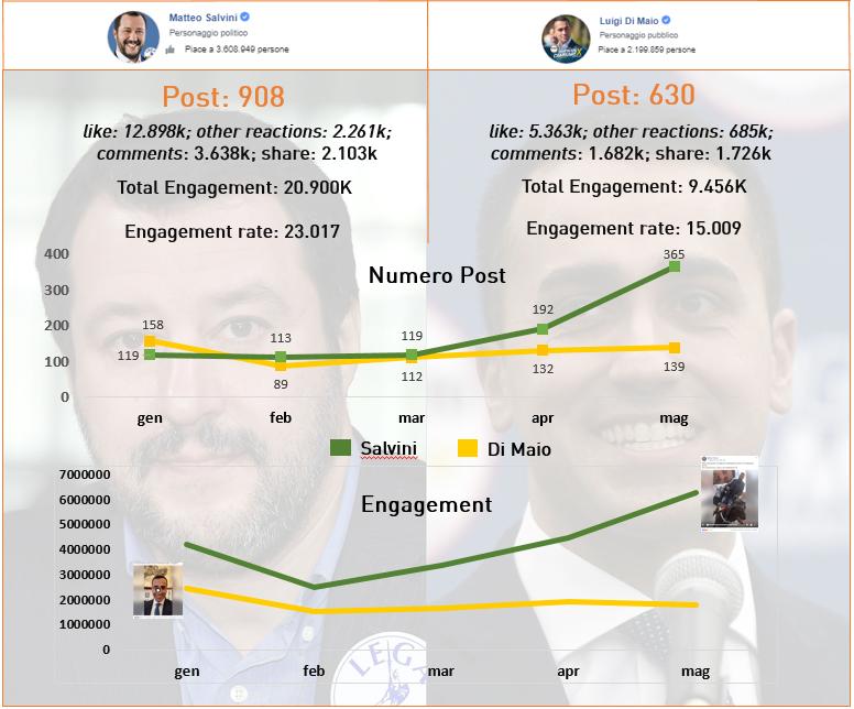 grafico salvini vs di maio