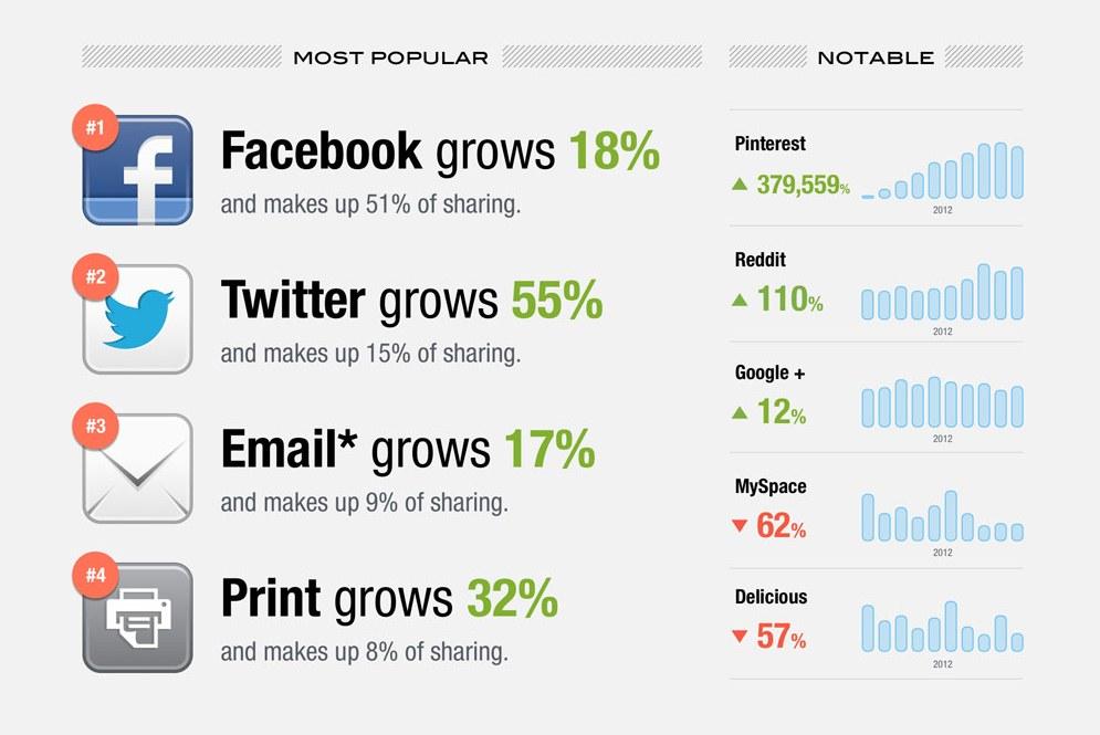 social trend II